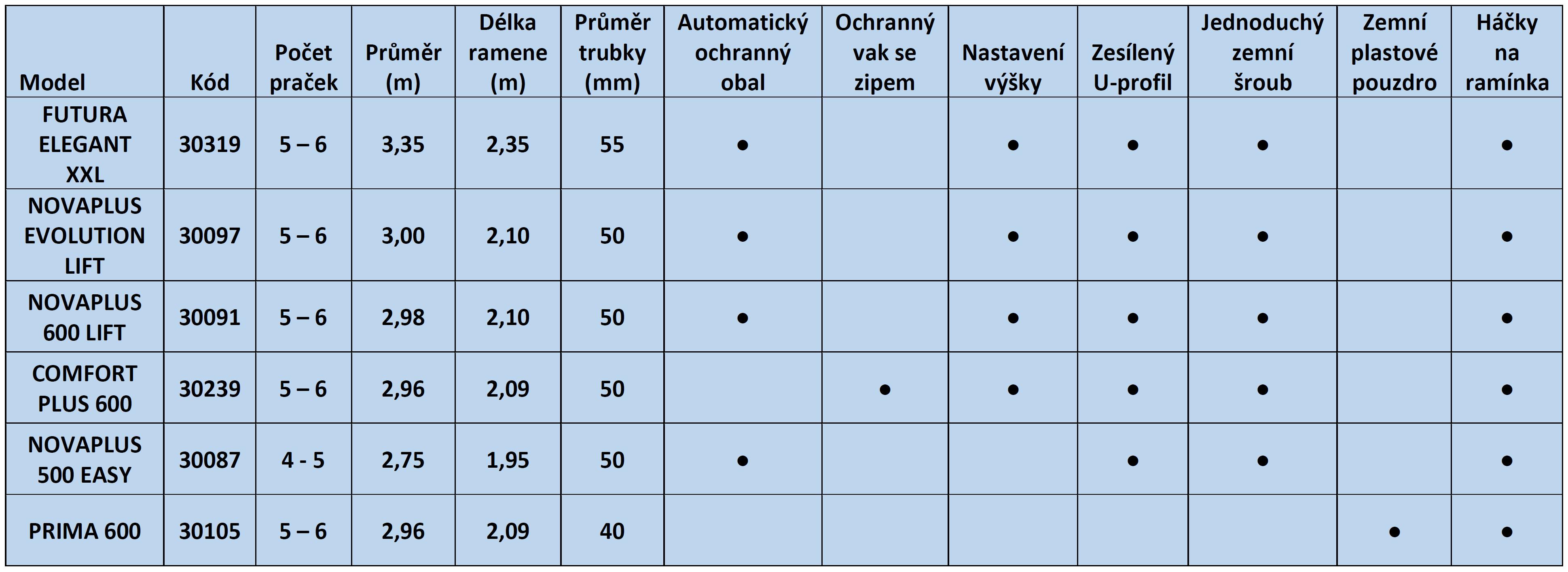 tabulka_vybavy