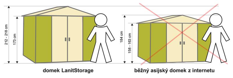Porovnání domku LanitStorage a asijského domku